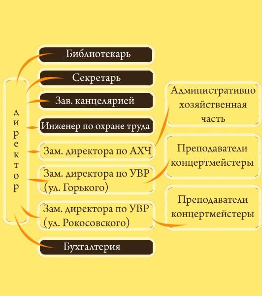 Структура ДШИ №6